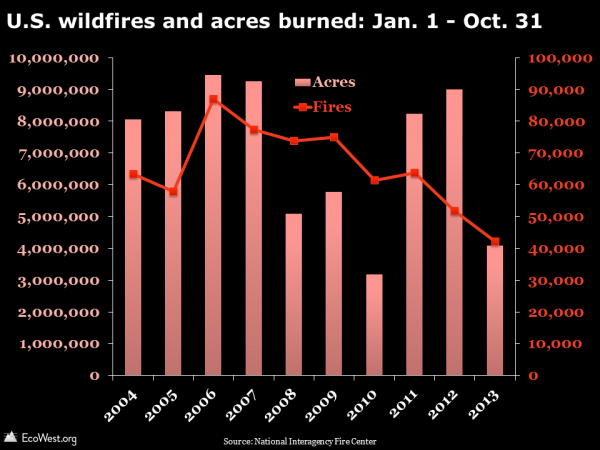 U.S. wildfires and acres burned: Jan. 1 - Oct. 31
