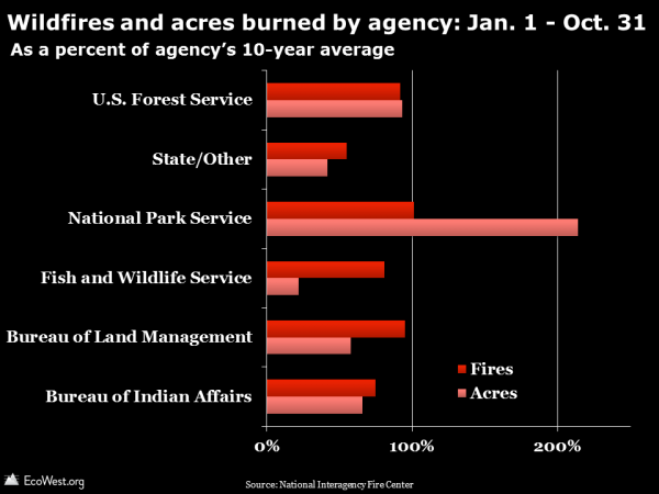 Wildfires and acres burned by agency: Jan. 1 - Oct. 31