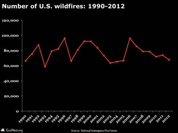 Number of U.S. wildfires: 1990-2012