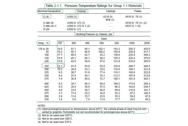 Flange Evaluation as per ASME B16.5 Pressure-Temperature Rating