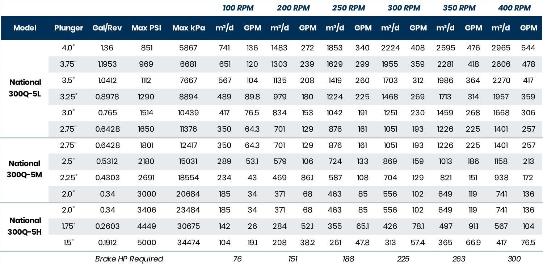 Pump Performance –National 300HP 300Q-5 positive displacement pump chart flow pressure