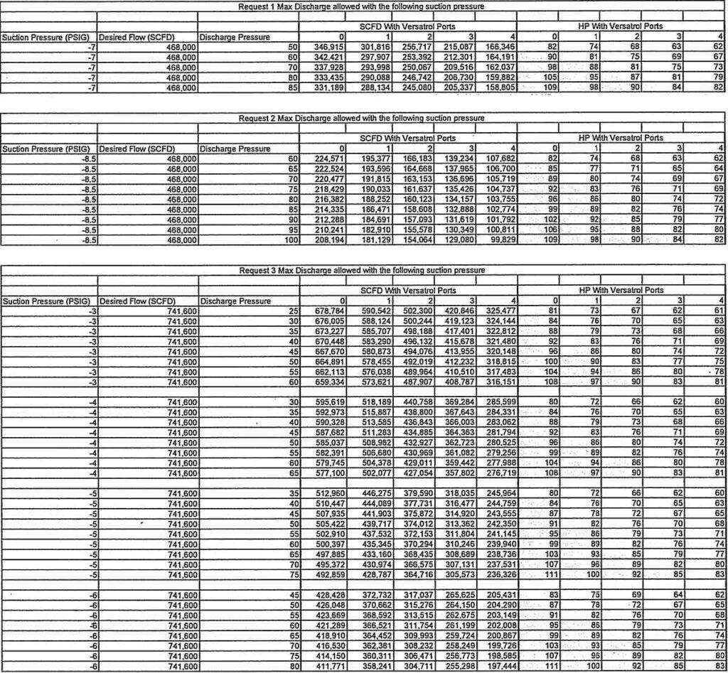 Leroi HG24 Rotary Screw Compressor Performance Values