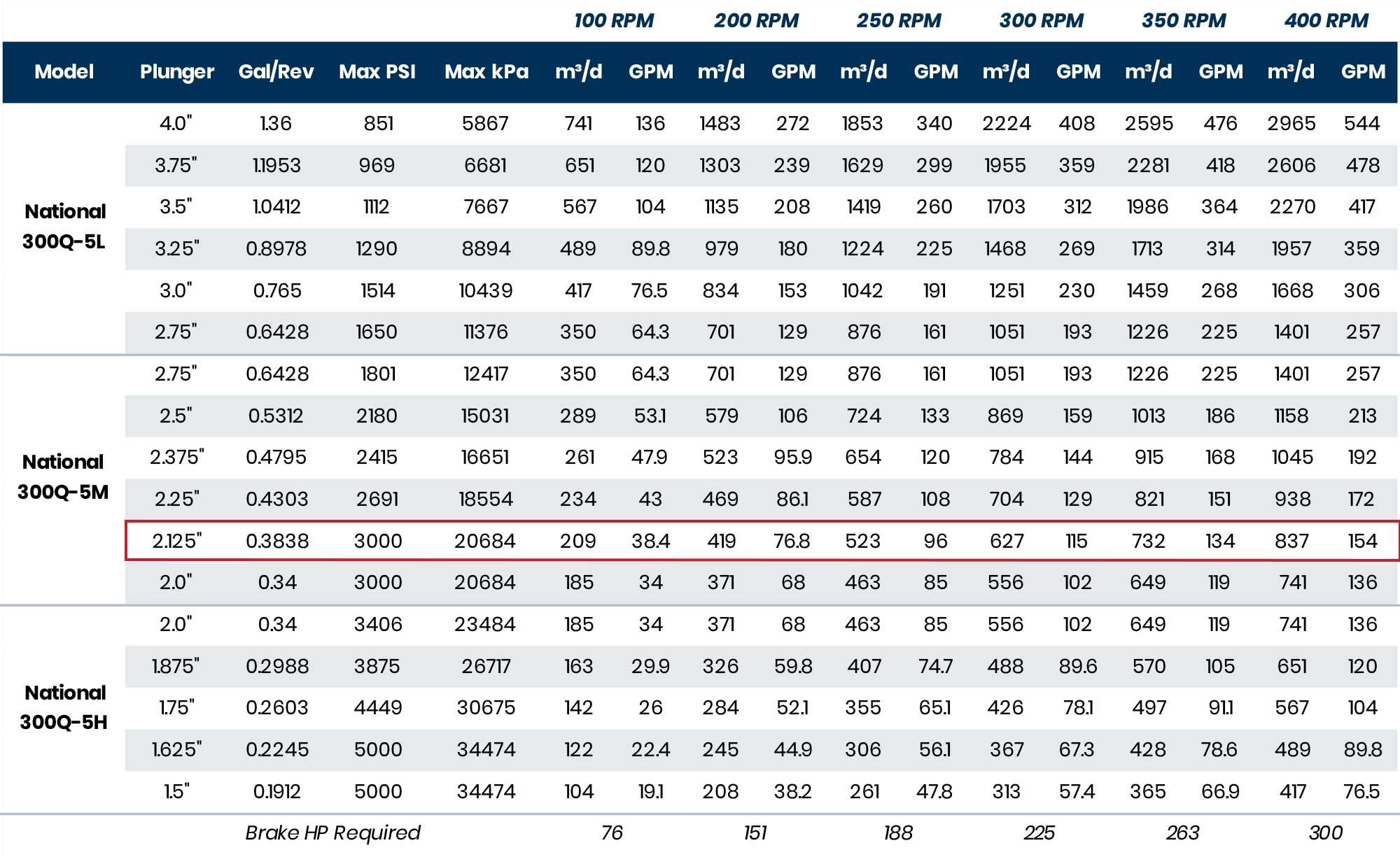 300HP National 300Q-5M Unitized Pumps Performance RPM GPM kPA PSI volume pressure chart table