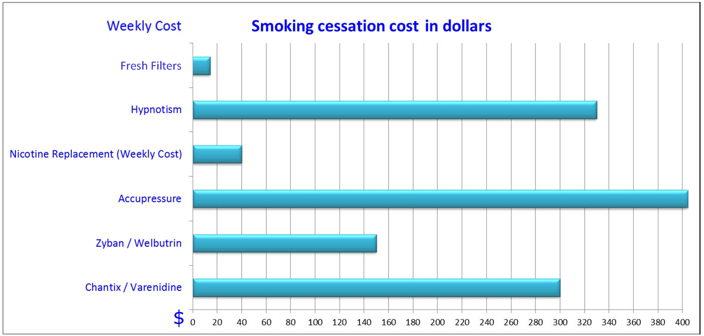 quitting-smoking-cost-chart-usa