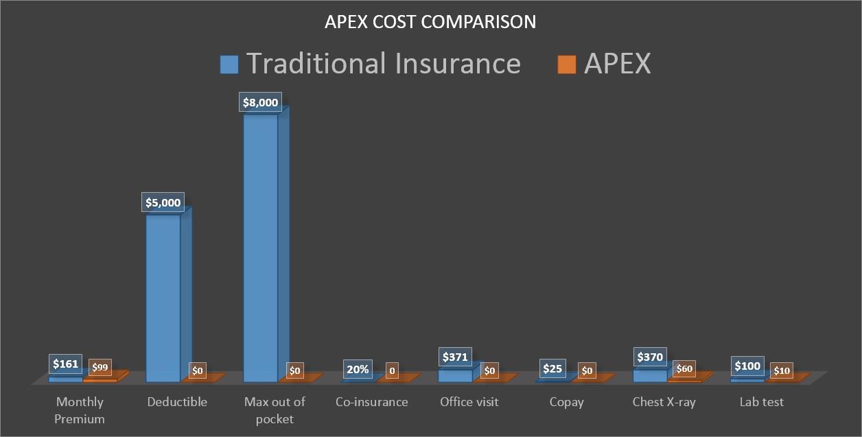 Men's Health Insurance Price Comparison Chart