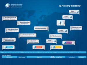 ib-history-timeline