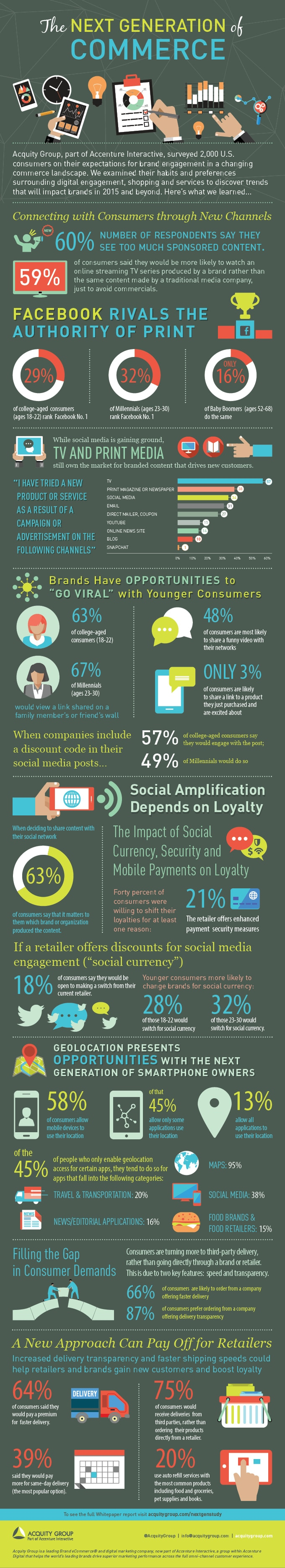 Acquity Group 2015 Next Generation of Commerce Infographic