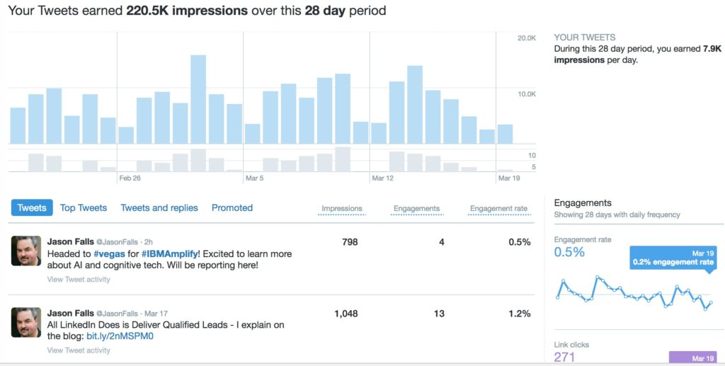 Measure Twitter for Small Business
