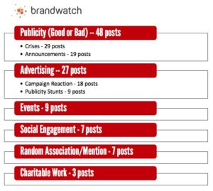 Brandwatch's 101 Viral Posts of 2018 Category Chart by Jason Falls
