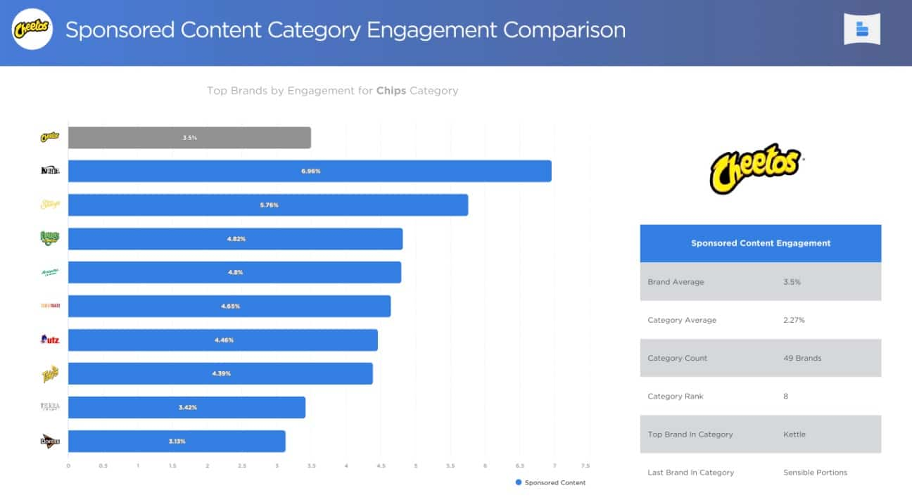 IZEA's BrandGraph Chart for Sponsored Content Engagement