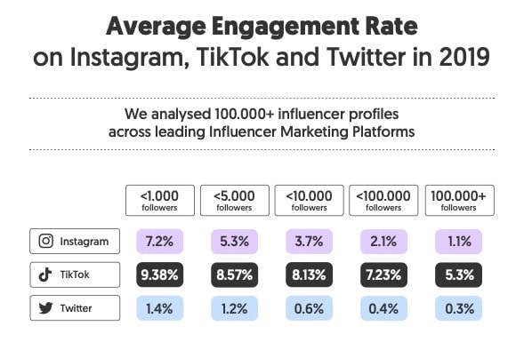 The Micro-Influencer Math on Engagement Rates is Important