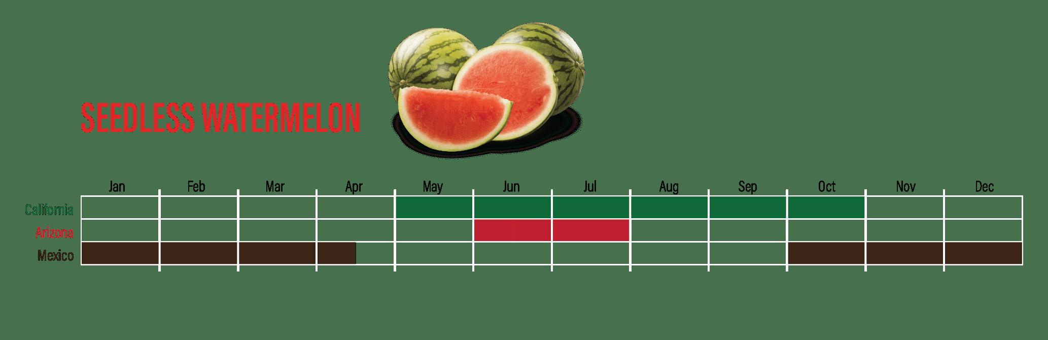 WatermelonAvailability-03
