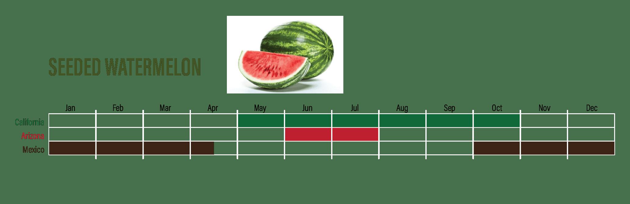 WatermelonAvailability-04