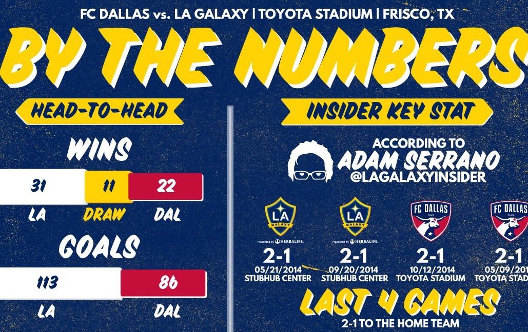 Preview: FC Dallas vs LA Galaxy