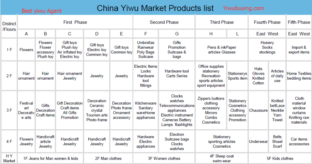 yiwu products