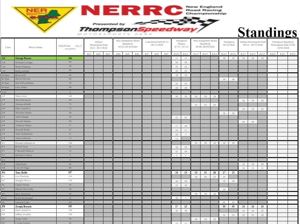NERRC Championship Heats Up Heading into Final Race Weekend
