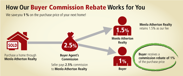 Real Estate Rebate Program