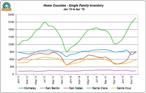 Increased housing inventory good news for home buyers - from MLSlistings.com