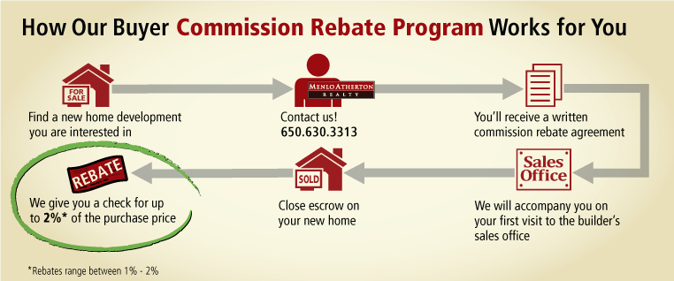 cash rebate, new development commission rebate, buyer discount, new homes, new home development commission rebate