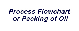Jafude canola oil in Philippines-Process Flowchart for Packing of Oil