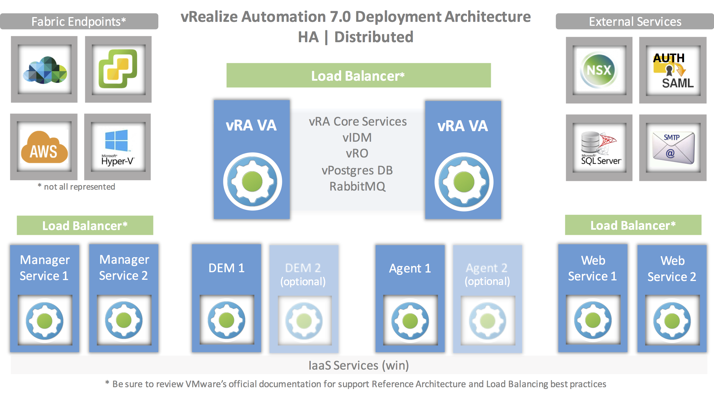 vRA Deployment Arch - dist