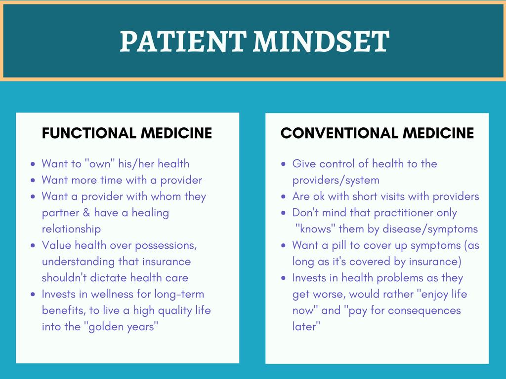 Patient Mindset