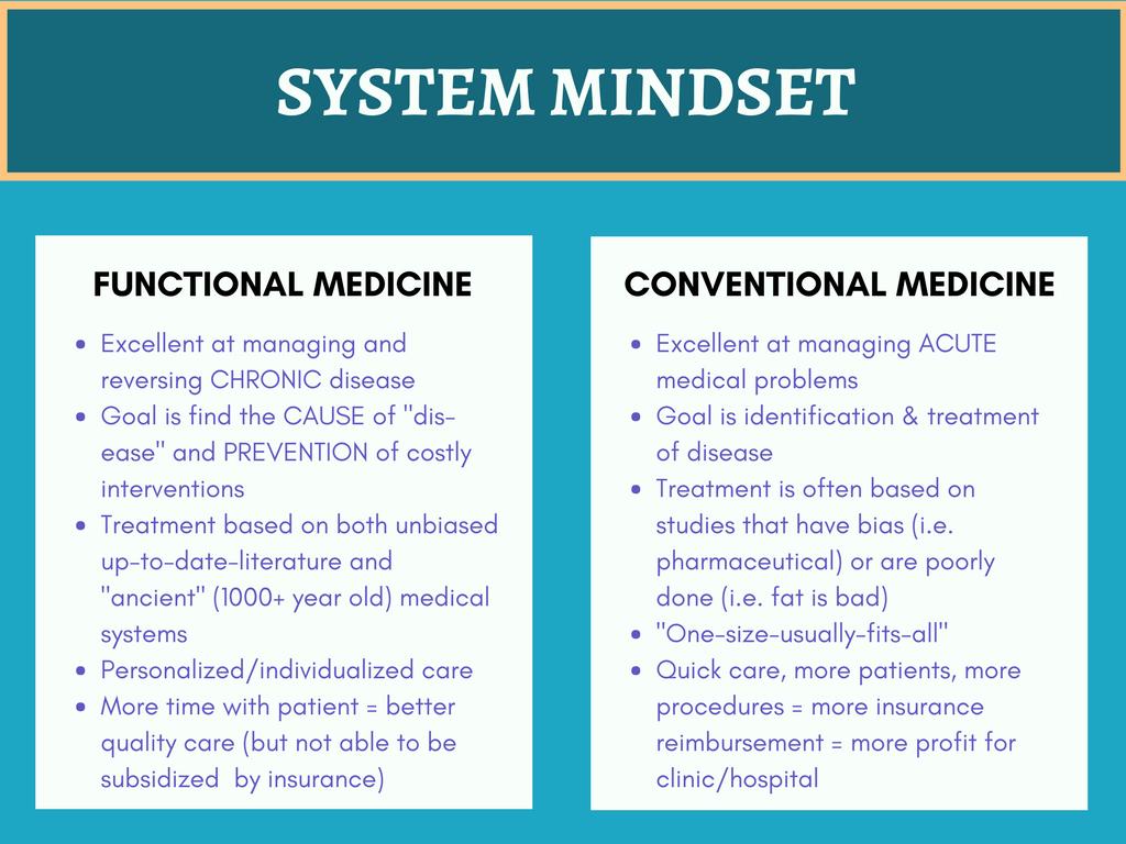 System Mindset