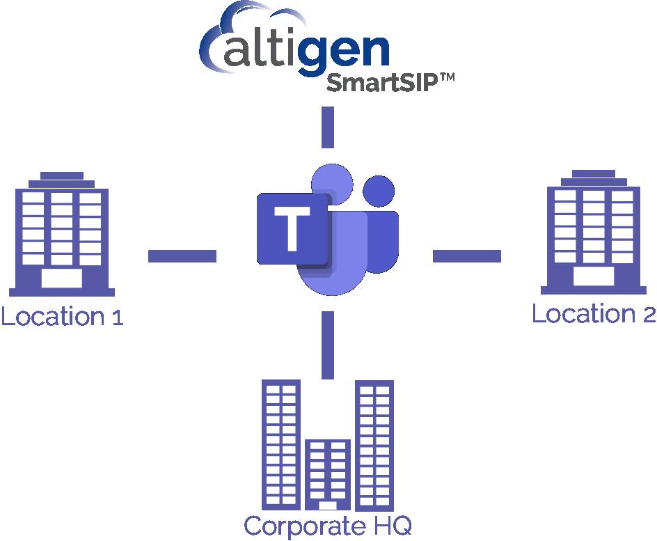 SmartSIP Business Example Diagram
