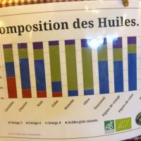 cameline, chia et lin ont la plus forte proportion d'omegas 3