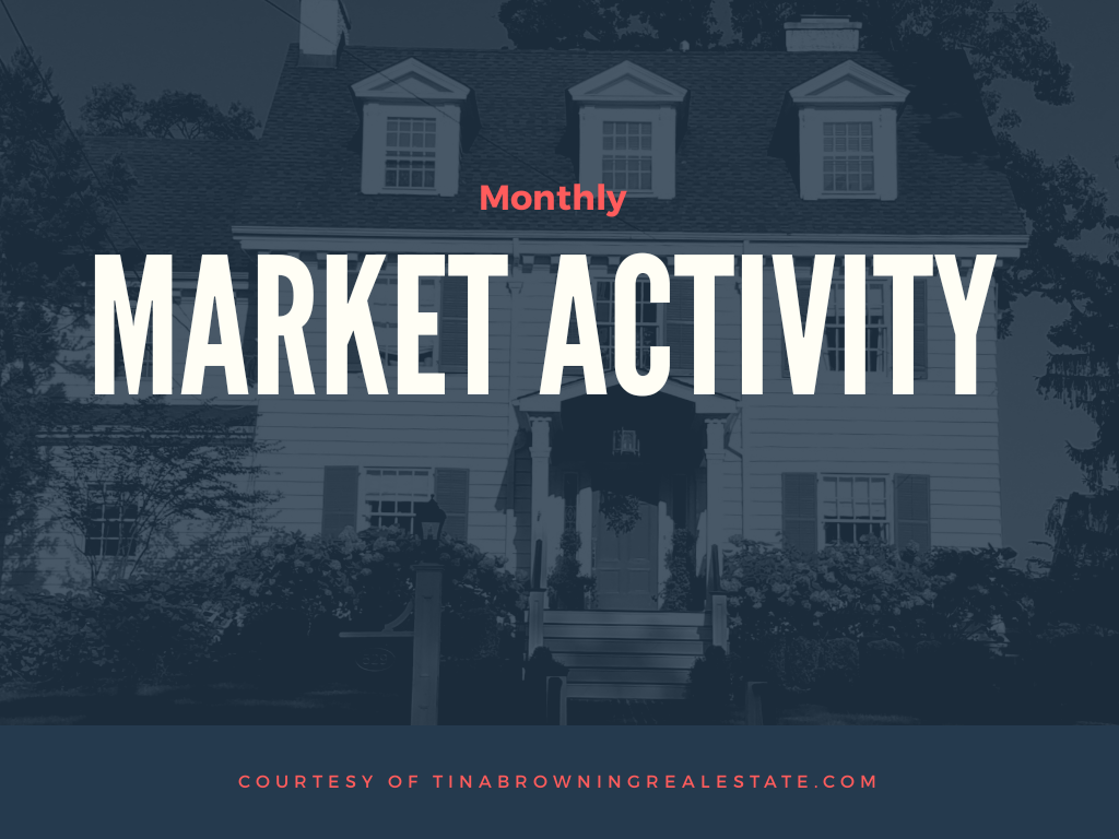 Monthly Market Activity Report – October 2018