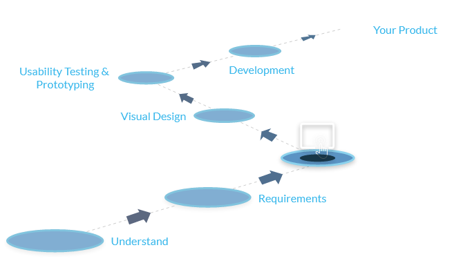 Interaction design process