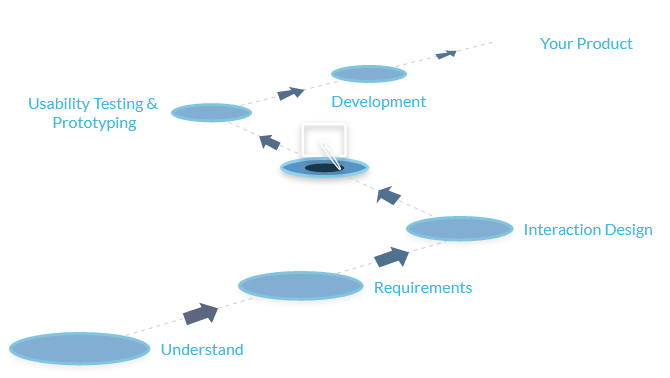 Visual design process