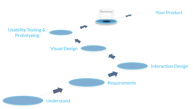 UI development process