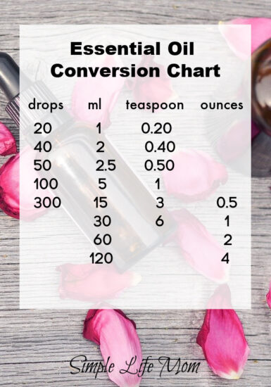 Essential Oil Conversion Chart - Essential Oil Conversion and Dilution Charts from Simple Life Mom