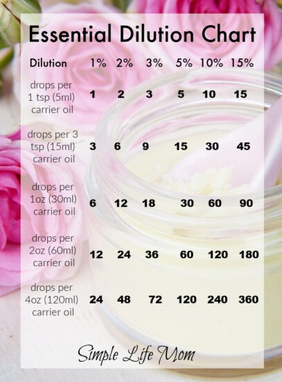 Essential Oil Dilution Chart - Essential Oil Conversion and Dilution Charts from Simple Life Mom