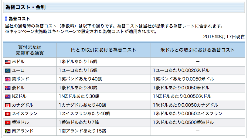 住信SBIネット銀行為替コスト表の写真