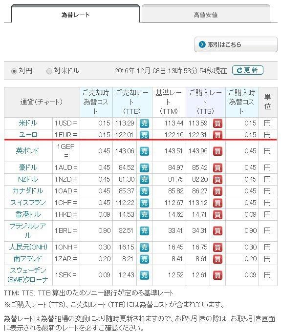 ソニー銀行の為替相場と手数料の画面