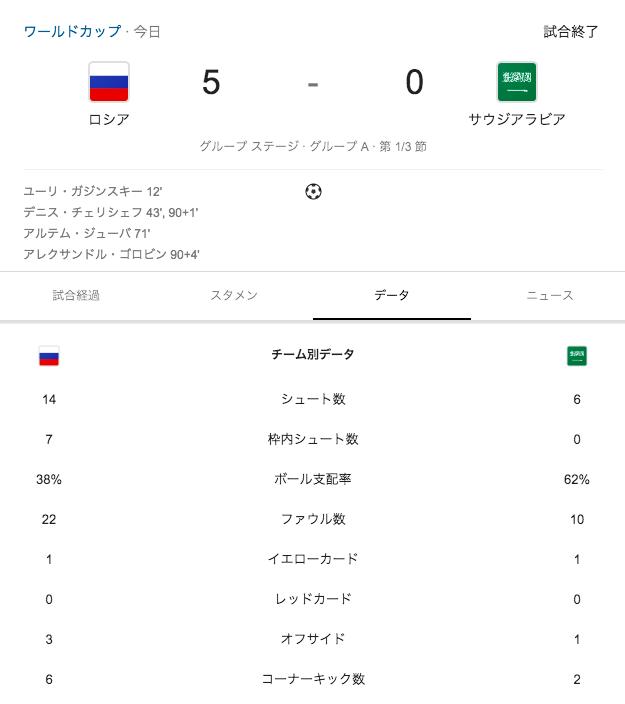 ワールドカップロシアVSサウジアラビア試合結果