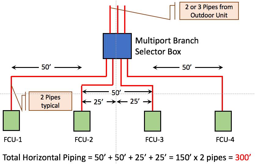 VRF HVAC Multi Port Branch Selector Box
