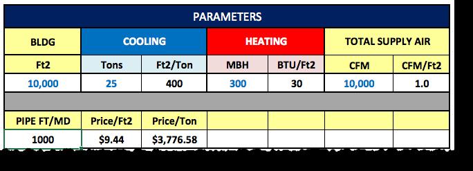 HVAC Parameters