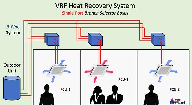 VRF Heat Recovery - Single Port Branch Selector Box
