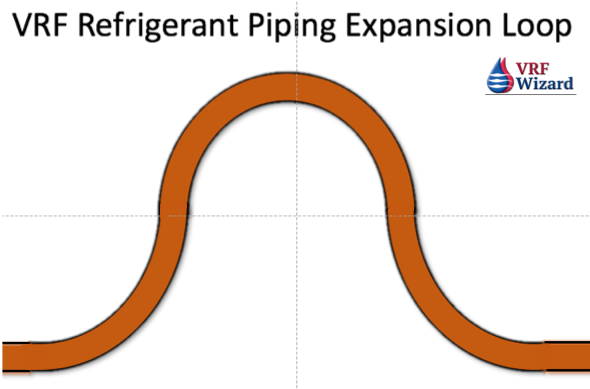 VRF Refrigerant System Piping Expansion U-Bend