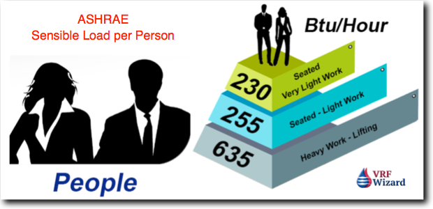 ASHRAE Sensible Load per Person