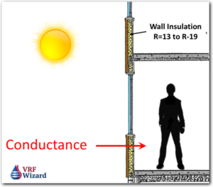 Solar Gain - Conductance thru Wall