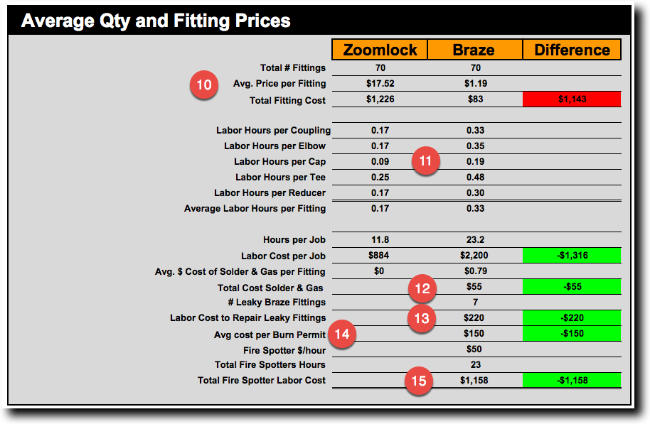 ZoomLock Average Fitting Cost