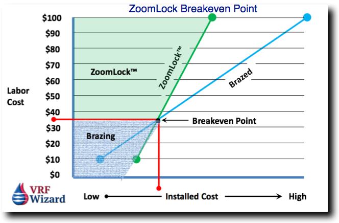 ZoomLock Cost Analysis