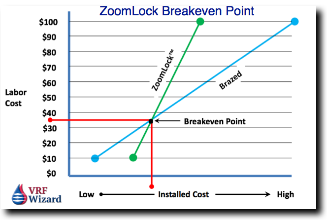 ZoomLock Fitting Price Analysis