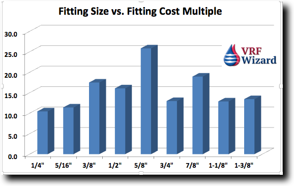 ZoomLock Fitting Sizes vs Cost Multiplier