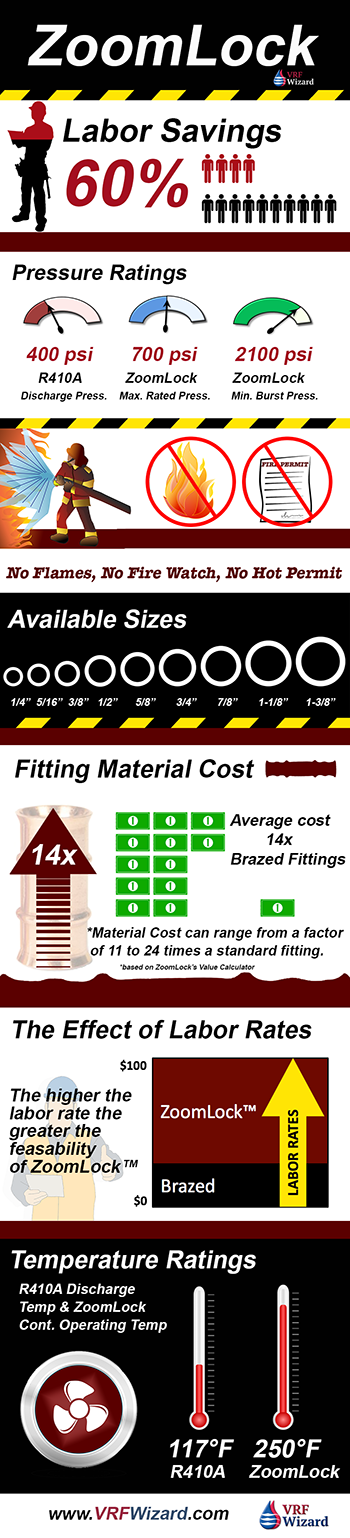 ZoomLock Fitting Cost Analysis Infographic