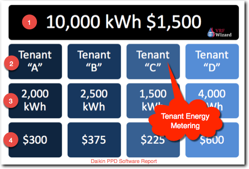 Daikin PPD Energy Metering